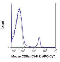C57Bl/6 splenocytes were stained with 0.25 ug APC-Cy7 Anti-Mouse CD8a (25-0081) (solid line) or 0.25 ug APC-Cy7 Rat IgG2a isotype control (dashed line).