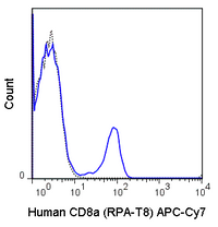Human peripheral blood lymphocytes were stained with 5 uL (0.125 ug) APC-Cy7 Anti-Human CD8a (25-0088) (solid line) or 0.125 ug APC-Cy7 Mouse IgG1 isotype control (dashed line).