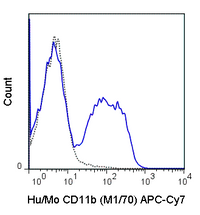 C57Bl/6 bone marrow cells were stained with 0.125 ug APC-Cy7 Anti-Hu/Mo CD11b  (25-0112) (solid line) or 0.125 ug APC-Cy7 Rat IgG2b isotype control (dashed line).