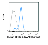Human peripheral blood monocytes were stained with 5 uL (0.5 ug) APC-Cyanine7 Anti-Human CD11c (25-0116) (solid line) or 0.5 ug APC-Cyanine7 Mouse IgG1 isotype control (dashed line).