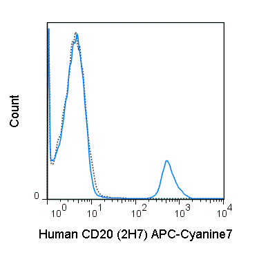 Human peripheral blood lymphocytes were stained with 5 uL (0.25 ug) APC-Cyanine7 Anti-Human CD20 (25-0209) (solid line) or 0.25 ug APC-Cyanine7 Mouse IgG2b isotype control (dashed line).