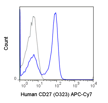 Human peripheral blood lymphocytes were stained with 5 uL (0.125 ug) APC-Cy7 Anti-Human CD27 (25-0279) (solid line) or 0.125 ug APC-Cy7 Mouse IgG1 isotype control.