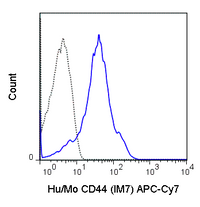 C57Bl/6 splenocytes were stained with 0.25 ug APC-Cy7 Anti-Hu/Mo CD44 (25-0441) (solid line) or 0.25 ug APC-Cy7 Rat IgG2b isotype control (dashed line).