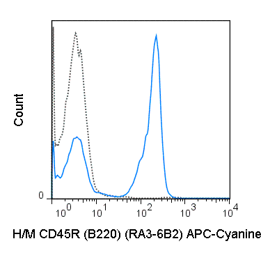 C57Bl/6 splenocytes were stained with 0.25 ug APC-Cyanine7 Anti-Hu/Mo CD45R (B220) (25-0452) (solid line) or 0.25 ug APC-Cyanine7 Rat IgG2a isotype control (dashed line).