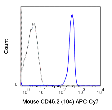 C57Bl/6 splenocytes were stained with 0.5 ug APC-Cy7 Anti-Mouse CD45.2 (25-0454) (solid line) or 0.5 ug APC-Cy7 Mouse IgG2a isotype control (dashed line).