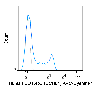 Human peripheral blood lymphocytes were stained with 5 uL (0.5 ug) APC-Cyanine7 Anti-Human CD45RO (25-0457) (solid line) or 0.5 ug APC-Cyanine7 Mouse IgG2a isotype control (dashed line).