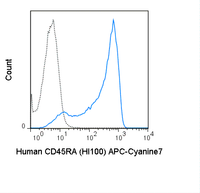 Human peripheral blood lymphocytes were stained with 5 uL (0.25 ug) APC-Cyanine7 Anti-Human CD45RA (25-0458) (solid line) or 0.25 ug APC-Cyanine7 Mouse IgG2b isotype control (dashed line).
