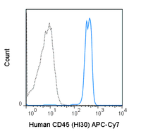 Human peripheral blood lymphocytes were stained with 5 uL (0.25 ug) APC-Cy7 Anti-Human CD45 (25-0459) (solid line) or 0.25 ug APC-Cy7 Mouse IgG1 isotype control (dashed line).