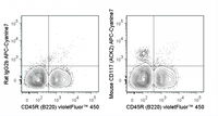 C57Bl/6 bone marrow cells were stained with violetFluor™ 450 Anti-Mouse CD45R (B220) (75-0452) and 0.25 ug APC-Cyanine7 Anti-Mouse CD117 (25-1172) (right panel) or 0.25 ug  APC-Cyanine7 Rat IgG2b (left panel).
