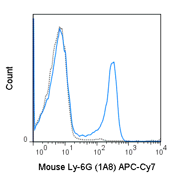 C57Bl/6 bone marrow cells were stained with 0.5 ug APC-Cy7 Anti-Mouse Ly-6G (25-1276) (solid line) or 0.5 ug APC-Cy7 Rat IgG2a isotype control (dashed line).