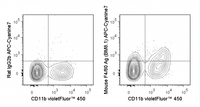 C57Bl/6 bone marrow cells were stained with violetFluor™ 450 Anti-Mouse CD11b (75-0112) and 0.25 ug APC-Cyanine7 Anti-Mouse F4/80 Antigen (25-4801) (right panel) or 0.25 ug APC-Cyanine7 Rat IgG2b isotype control (left panel).