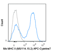 C57Bl/6 splenocytes were stained with 0.5 ug APC-Cyanine7 Anti-Mouse MHC Class II (25-5321) (solid line) or 0.5 ug APC-Cyanine7 Rat IgG2b isotype control (dashed line).