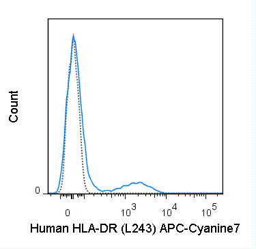 Human peripheral blood lymphocytes were stained with 5 uL (0.25 ug) APC-Cyanine7 Anti-Human HLA-DR (25-9952) (solid line) or 0.25 ug APC-Cyanine7 Mouse IgG2a isotype control (dashed line).