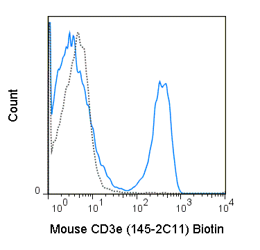 C57Bl/6 splenocytes were stained with 0.125 ug Biotin Anti-Mouse CD3e (30-0031) (solid line) or 0.125 ug Biotin Armenian Hamster IgG isotype control (dashed line), followed by Streptavidin PE.