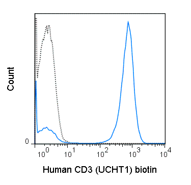 Human peripheral blood lymphocytes were stained with 0.25 ug Biotin Anti-Human CD3 (30-0038) (solid line) or 0.25 ug Biotin Mouse IgG1 isotype control (dashed line), followed by Streptavidin PE.