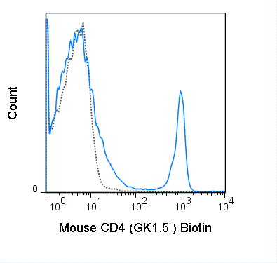 C57Bl/6 splenocytes were stained with 0.25 ug Biotin Anti-Mouse CD4 (30-0041) (solid line) or 0.25 ug Biotin Rat IgG2b isotype control (dashed line), followed by Streptavidin PE.