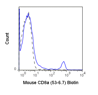 C57Bl/6 splenocytes were stained with 0.125 ug Anti-Mouse CD8a Biotin (30-0081) (solid line) or 0.125 ug Rat IgG2a Biotin isotype control (dashed line), followed by Streptavidin FITC.