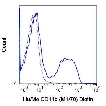 C57Bl/6 bone marrow cells were stained with 0.125 ug Biotin Anti-Hu/Mo CD11b (30-0112) (solid line) or no primary antibody (dashed line), followed by Streptavidin FITC.