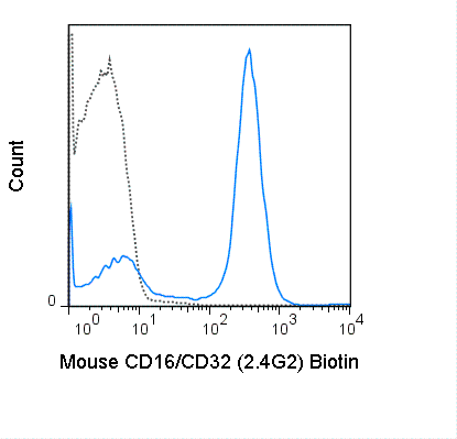 C57Bl/6 splenocytes were stained with 0.25 ug Biotin Anti-Mouse CD16/CD32 (30-0161) (solid line) or 0.25 ug Biotin Rat IgG2b isotype control (dashed line), followed by Streptavidin PE.