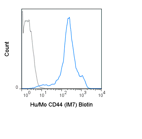 C57Bl/6 splenocytes were stained with 0.5 ug Biotin Anti-Hu/Mo CD44 (30-0441) (solid line) or 0.5 ug Biotin Rat IgG2b isotype control (dashed line), followed by Streptavidin PE.