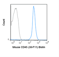 C57Bl/6 splenocytes were stained with 0.25 ug Biotin Anti-Mouse CD45 (30-0451) (solid line) or 0.25 ug Biotin Rat IgG2b isotype control (dashed line), followed by Streptavidin FITC.