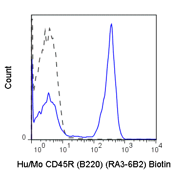 C57Bl/6 splenocytes were stained with 0.06 ug Anti-Hu/Mo CD45R (B220) Biotin (30-0452) (solid line) or 0.06 ug Rat IgG2a Biotin isotype control (dashed line), followed by Streptavidin FITC.