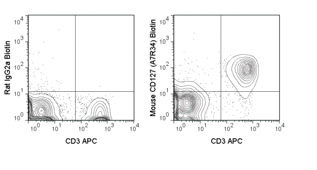 C57Bl/6 splenocytes were stained with CD3 APC and 0.06 ug Anti-Mouse CD127 Biotin (30-1271) (right panel) or 0.06 ug Rat IgG2a Biotin isotype control (left panel), followed by Streptavidin PE.