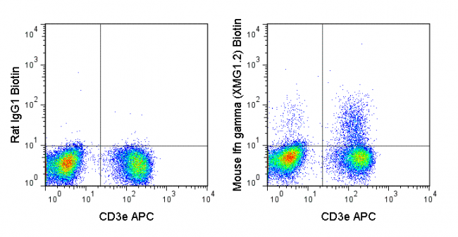 C57Bl/6 splenocytes were stimulated with PMA and Ionomycin and then stained with APC Anti-Mouse CD3e (20-0031), followed by intracellular staining with 0.25 ug Biotin Anti-Mouse IFN gamma (30-7311) (right panel) or 0.25 ug Biotin Rat IgG1 isotype control