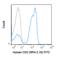 Human peripheral blood lymphocytes were stained with 5 uL (0.25 ug) FITC Anti-Human CD2 (35-0029) (solid line) or 0.25 ug FITC Mouse IgG1 isotype control (dashed line).