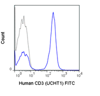Human peripheral blood lymphocytes were stained with 5 uL (1.0 ug) FITC Anti-Human CD3 (35-0038) (solid line) or 1.0 ug FITC Mouse IgG1 isotype control.