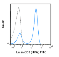 Human peripheral blood lymphocytes were stained with 5 uL (0.5 ug) FITC Anti-Human CD3 (35-0039) (solid line) or 0.5 ug FITC Mouse IgG2a isotype control (dashed line).