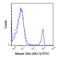 C57Bl/6 splenocytes were stained with 0.25 ug Anti-Mouse CD4 FITC (35-0041) (solid line) or 0.25 ug Rat IgG2b FITC isotype control (dashed line).