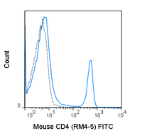 C57Bl/6 splenocytes were stained with 0.25 ug FITC Anti-Mouse CD4 (35-0042) (solid line) or 0.25 ug FITC Rat IgG2a (dashed line).
