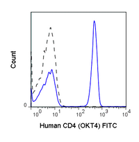 Human peripheral blood lymphocytes were stained with 5 uL (0.25 ug) Anti-Human CD4 FITC (35-0048) (solid line) or 0.25 ug Mouse IgG2b FITC isotype control.