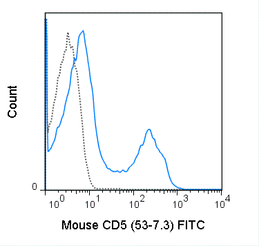 C57Bl/6 splenocytes were stained with 0.5 ug FITC Anti-Mouse CD5 (35-0051) (solid line) or 0.5 ug FITC Rat IgG2a isotype control (dashed line).