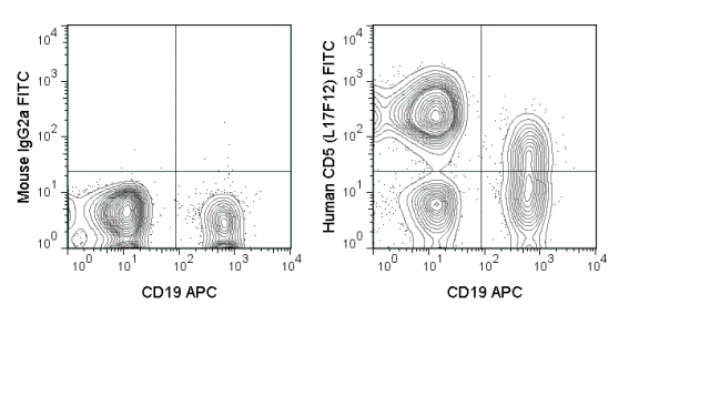Human peripheral blood lymphocytes were stained with CD19 APC and 5 uL (0.125 ug) FITC Anti-Human CD5 (35-0058) (right panel) or 0.125 ug FITC Mouse IgG2a isotype control (left panel).
