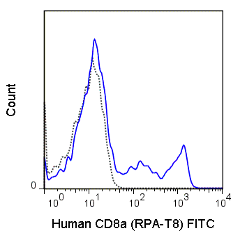 Human peripheral blood lymphocytes were stained with 5 uL (1 ug) FITC Anti-Human CD8a (35-0088) (solid line) or 1.0 ug FITC Mouse IgG1 isotype control (dashed line).
