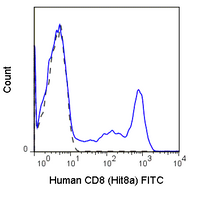 Human peripheral blood lymphocytes were stained with 5 uL (0.5 ug) Anti-Human CD8a FITC (35-0089) (solid line) or 0.5 ug Mouse IgG1 FITC isotype control (dashed line).