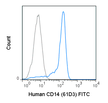 Human peripheral blood monocytes were stained with 5 uL (1 ug) FITC Anti-Human CD14 (35-0149) (solid line) or 1 ug FITC Mouse IgG1 isotype control (dashed line).