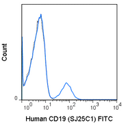 Human peripheral blood lymphocytes were stained with 5 uL (0.125 ug) FITC Anti-Human CD19 (35-0198) (solid line) or 0.125 ug FITC Mouse IgG1 isotype control (dashed line).