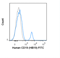 Human peripheral blood lymphocytes were stained with 5 uL (1 ug) FITC Anti-Human CD19 (35-0199) (solid line) or 1 ug FITC Mouse IgG1 isotype control (dashed line).