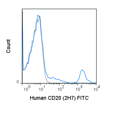 Human peripheral blood lymphocytes were stained with 5 uL (0.25 ug) FITC Anti-Human CD20 (35-0209) (solid line) or 0.25 ug FITC Mouse IgG2b isotype control (dashed line).