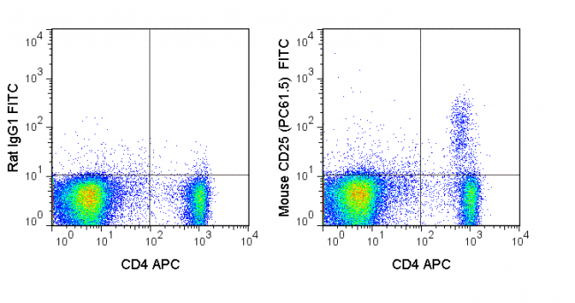 C57Bl/6 splenocytes were stained with APC Anti-Mouse CD4 (20-0041) and 0.125 ug FITC Anti-Mouse CD25 (35-0251) (right panel) or 0.125 ug FITC Rat IgG1 (left panel).
