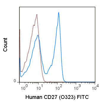 Human peripheral blood lymphocytes were stained with 5 uL (1 ug) FITC Anti-Human CD27 (35-0279) (solid line) or 1 ug FITC Mouse IgG1 isotype control.