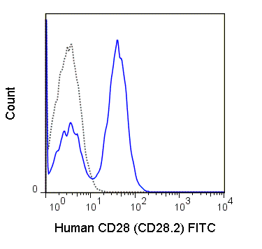 Human peripheral blood lymphocytes were stained with 5 uL (0.5 ug) FITC Anti-Human CD28 (35-0289) (solid line) or 0.5 ug FITC Mouse IgG1 isotype control (dashed line).