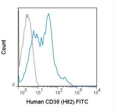 Human peripheral blood lymphocytes were stained with 5 uL (0.5 ug) FITC Anti-Human CD38 (35-0389) (solid line) or 0.5 ug FITC Mouse IgG1 isotype control (dashed line).