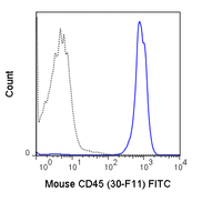C57Bl/6 splenocytes were stained with 0.5 ug FITC Anti-Mouse CD45 (35-0451) (solid line) or 0.5 ug FITC Rat IgG2b isotype control (dashed line).
