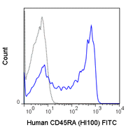 Human peripheral blood lymphocytes were stained with 5 uL (1 ug) Anti-Human CD45RA FITC (35-0458) (solid line) or 1.0 ug FITC Mouse IgG2b isotype control (dashed line).