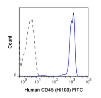 Human peripheral blood lymphocytes were stained with 5 uL (0.25 ug) Anti-Human CD45 FITC (35-0459) (solid line) or 0.25 ug Mouse IgG1 FITC isotype control (dashed line).