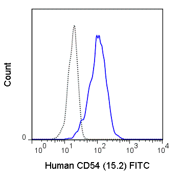 Human peripheral blood monocytes were stained with 5 uL (0.5 ug) FITC Anti-Human CD54 (35-0549) (solid line) or 0.5 ug FITC Mouse IgG1 isotype control (dashed line).